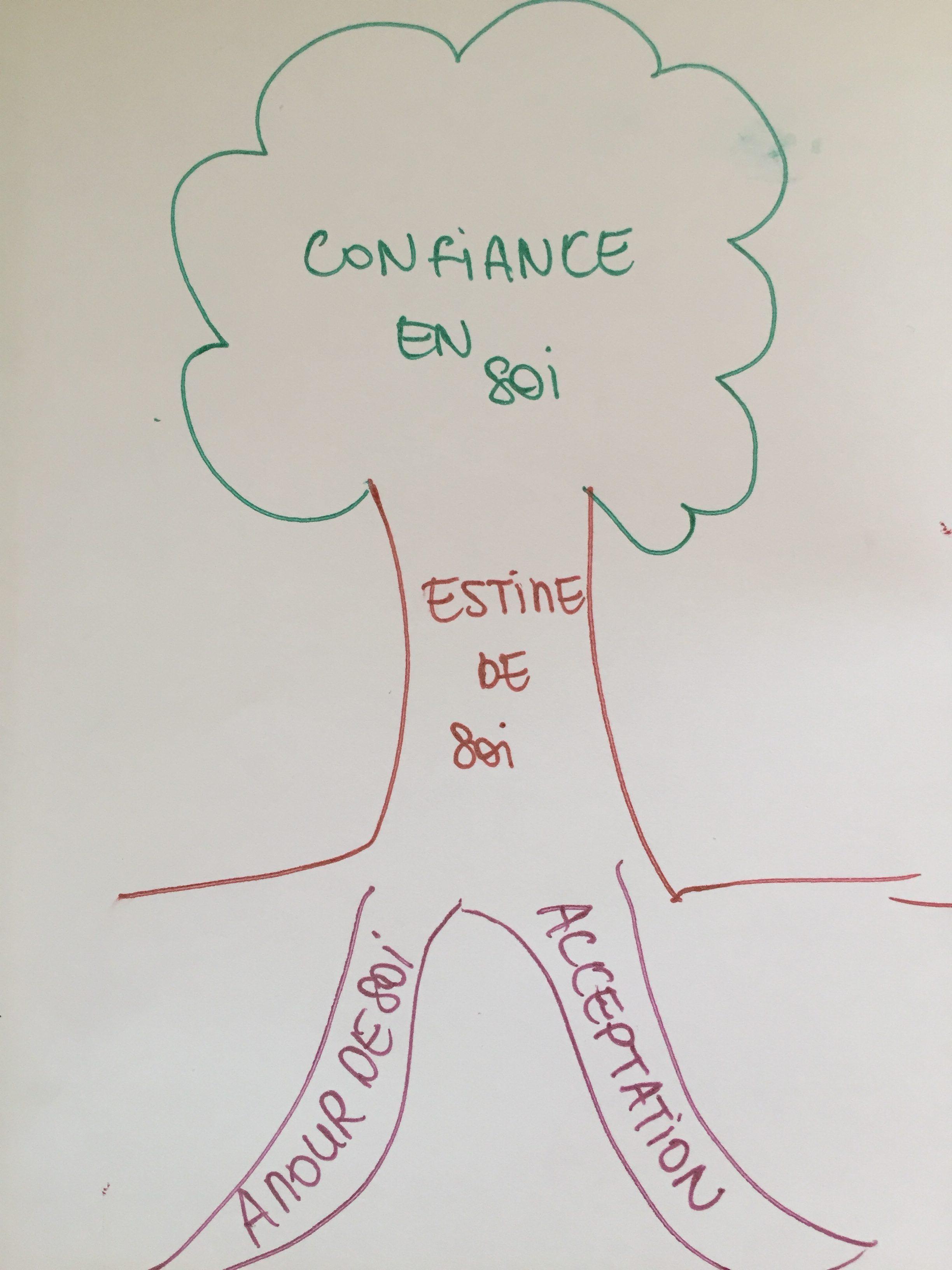Blog Estime De Soi Et Confiance En Soi Comprendre La Difference
